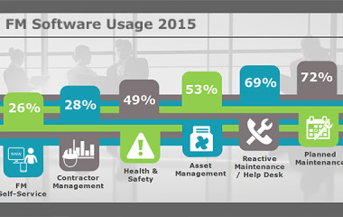 FM Software Usage