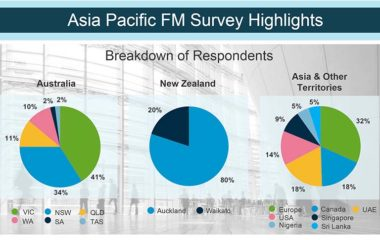 IWMS FM software survey 2017