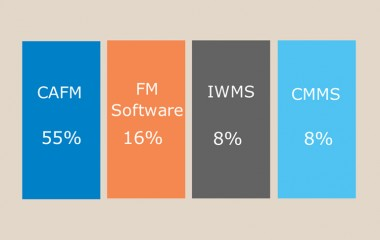 Highlights from the 2014 UK FM Software Acronyms Poll carried out by Service Works