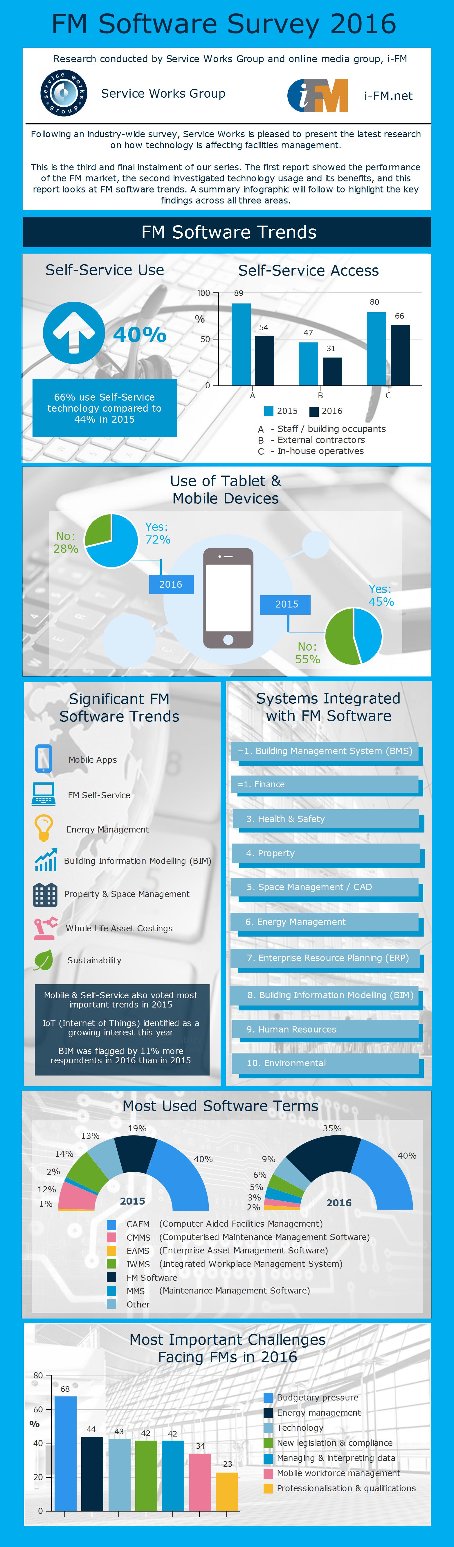 FM Software Survey 2016 - Software trends infographic