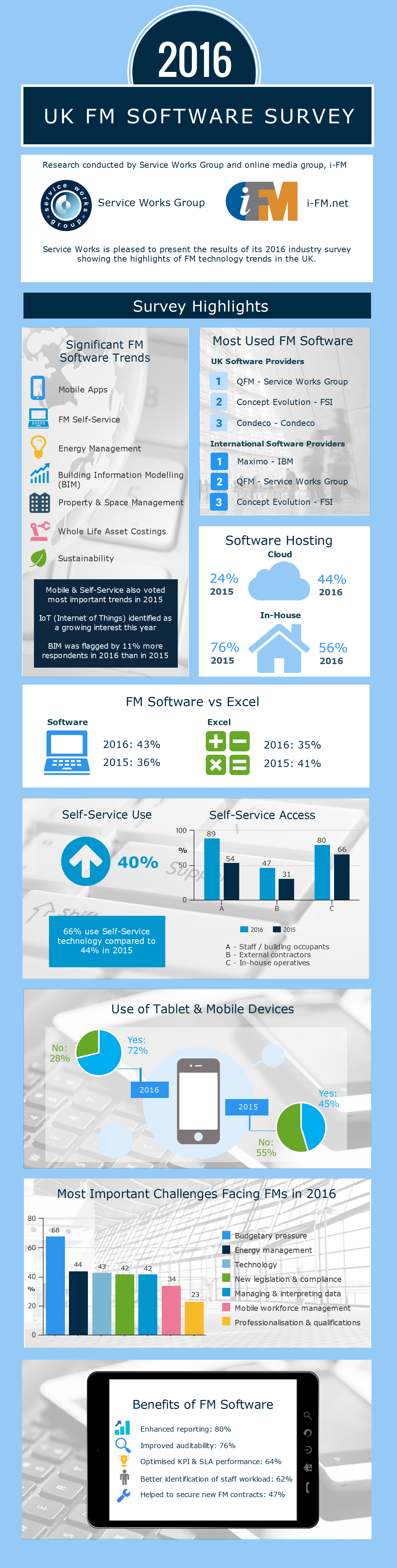 UK Software Survey 2016 Highlights - Mobile, Self-Service, and Benefits of FM Software